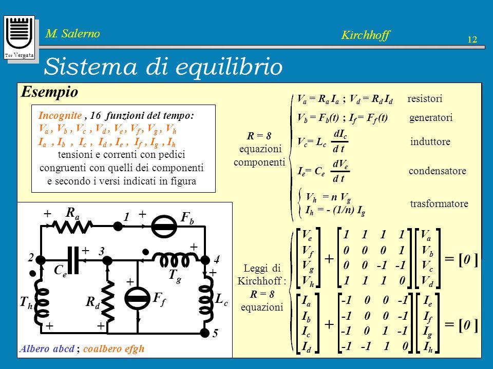 Sistema di equilibrio Esempio + = [0 ] + = [0 ] + Ra Fb Lc Rd Ce Ff Tg